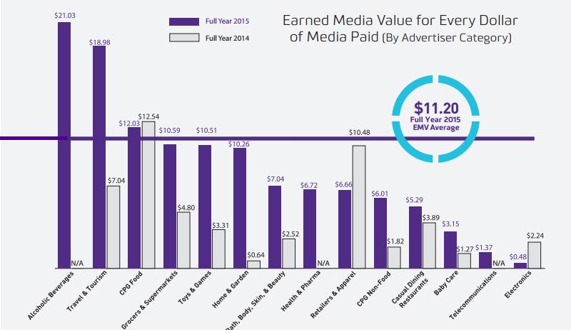 RhythmOne Full Year 2015 Influencer Marketing Benchmarks Report