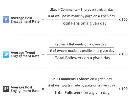 calcolo tasso engagement