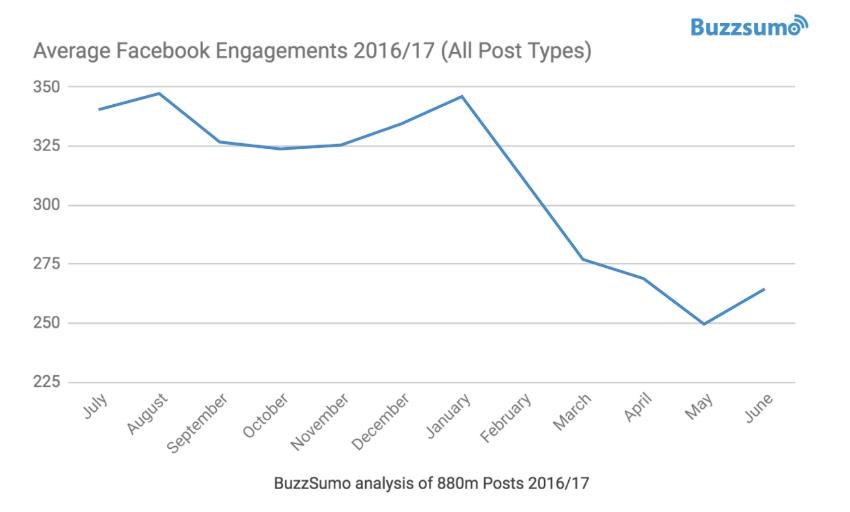 buzzsumo ricerca portata organica post Facebook
