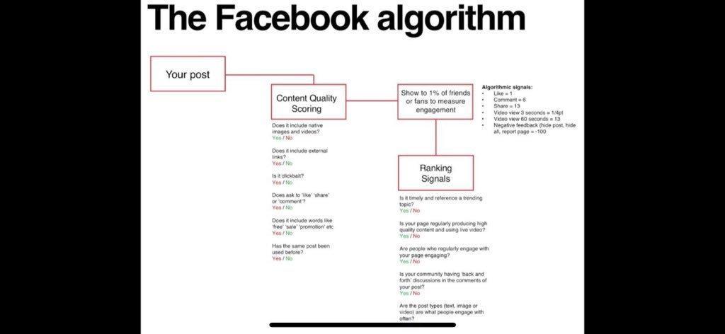 algoritmo facebook spiegato da dipendente