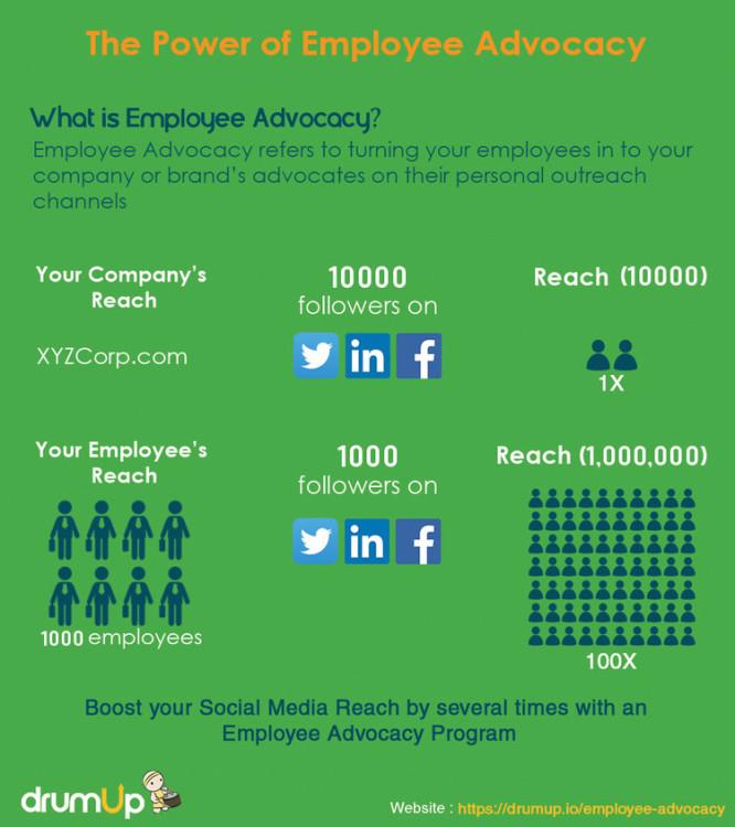 rsz_employee_advocacy-1-666x750