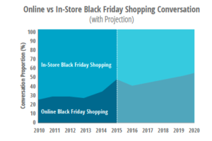 black friday conversazioni online vs offline