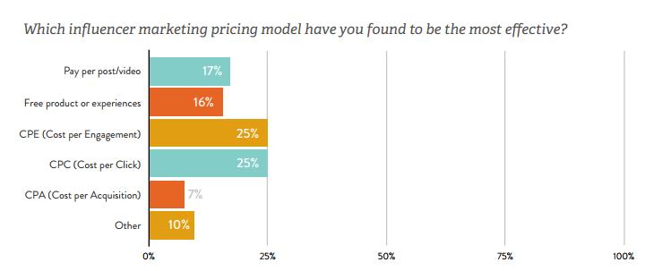 influencer marketing costi