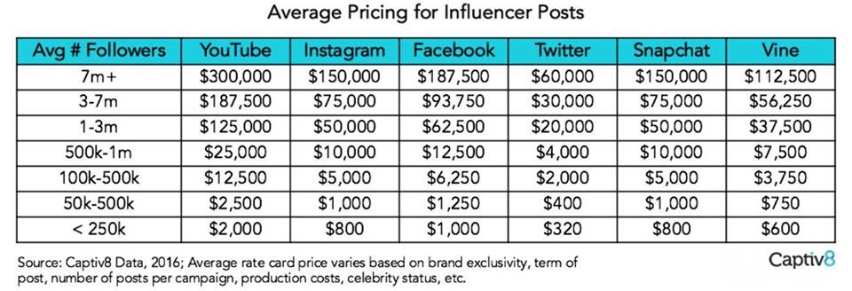 costi influencer marketing