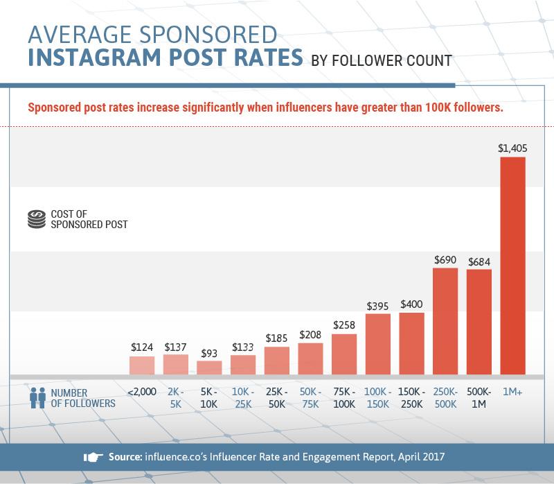 influencer marketing costi instagram