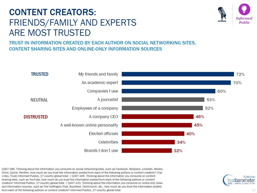 influencer-marketing-edelman-trust-barometer-content-creators