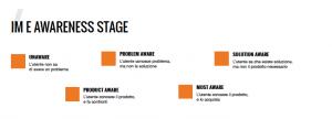 influencer awareness stage